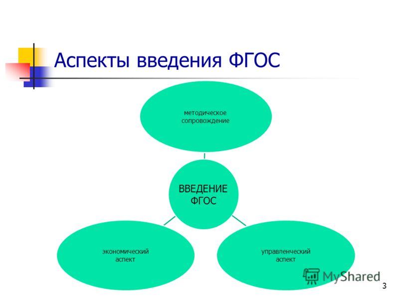 3 ВВЕДЕНИЕ ФГОС методическое сопровождение управленческий аспект экономический аспект Аспекты введения ФГОС