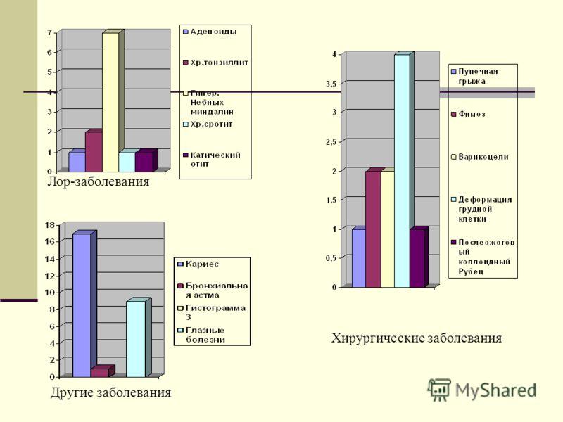 Лор-заболевания Другие заболевания Хирургические заболевания
