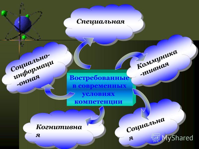 Востребованные в современных условиях компетенции Специальная Социальна я Когнитивна я Социально- информаци -онная Коммуника -тивная