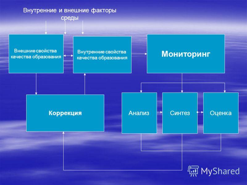 Внешние свойства качества образования Мониторинг Внутренние и внешние факторы среды Внутренние свойства качества образования ОценкаСинтезАнализ Коррекция