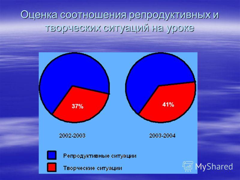 Оценка соотношения репродуктивных и творческих ситуаций на уроке 37% 41%
