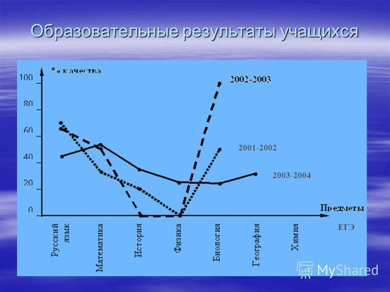 Образовательные результаты учащихся 2001-2002 2003-2004 ЕГЭ