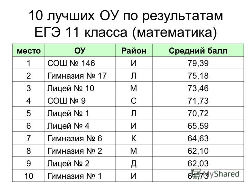 10 лучших ОУ по результатам ЕГЭ 11 класса (математика) местоОУРайонСредний балл 1СОШ 146И79,39 2Гимназия 17Л75,18 3Лицей 10М73,46 4СОШ 9С71,73 5Лицей 1Л70,72 6Лицей 4И65,59 7Гимназия 6К64,63 8Гимназия 2М62,10 9Лицей 2Д62,03 10Гимназия 1И61,73