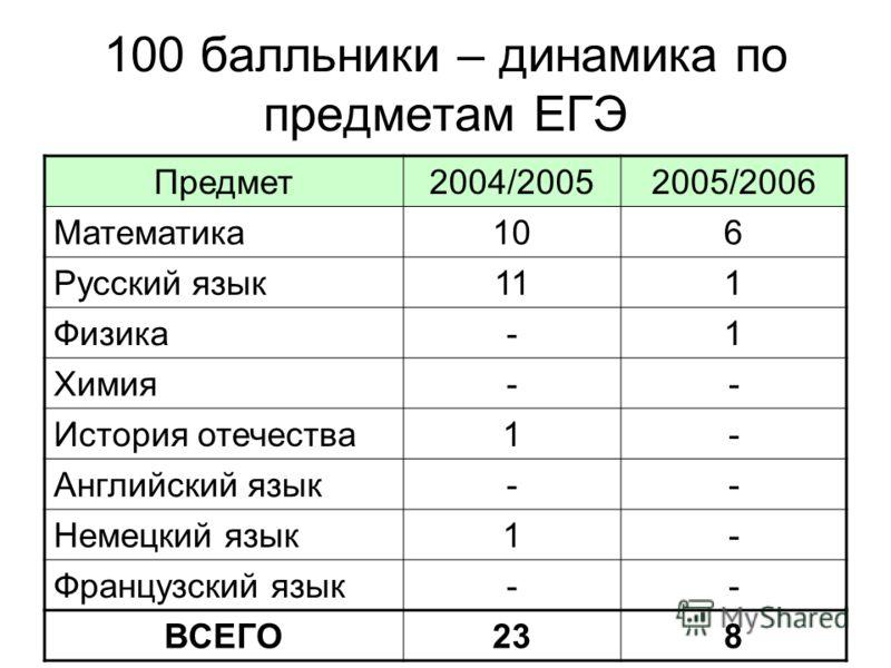 100 балльники – динамика по предметам ЕГЭ Предмет2004/20052005/2006 Математика106 Русский язык111 Физика-1 Химия-- История отечества1- Английский язык-- Немецкий язык1- Французский язык-- ВСЕГО238