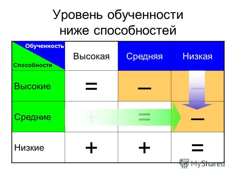 Уровень обученности ниже способностей ВысокаяСредняяНизкая Высокие =–– Средние +=– Низкие ++= Обученность Способности
