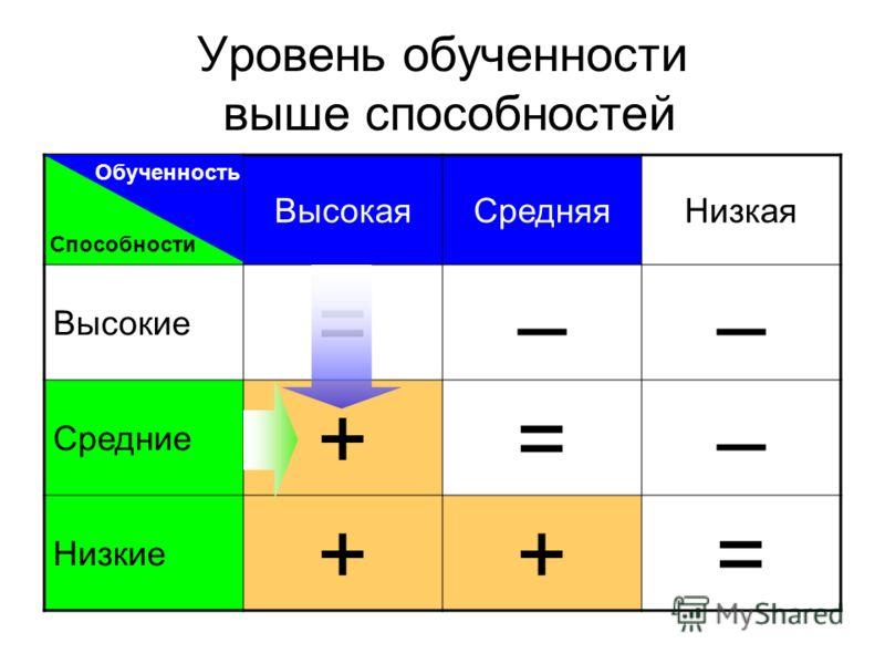 Уровень обученности выше способностей ВысокаяСредняяНизкая Высокие =–– Средние +=– Низкие ++= Обученность Способности