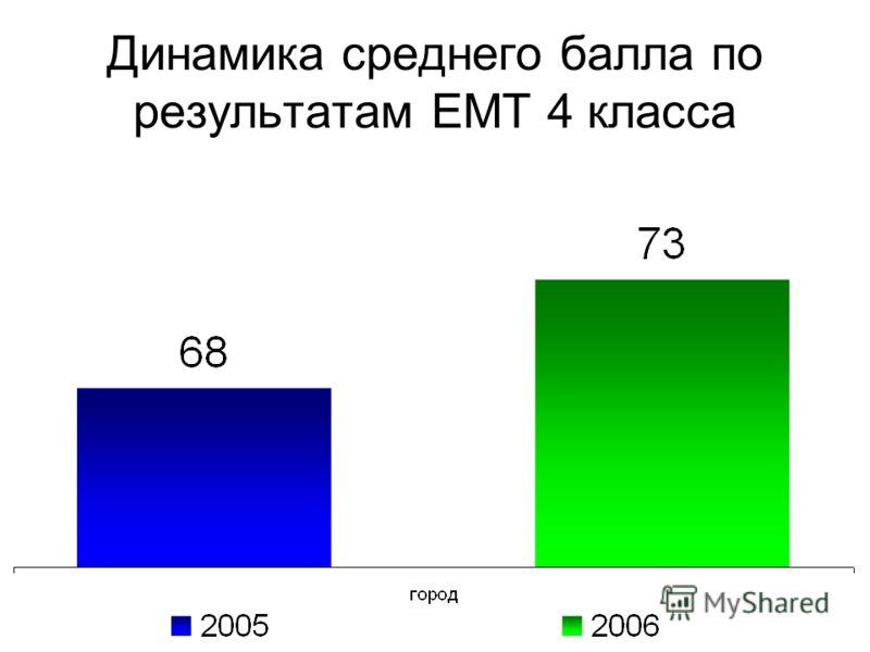 Динамика среднего балла по результатам ЕМТ 4 класса