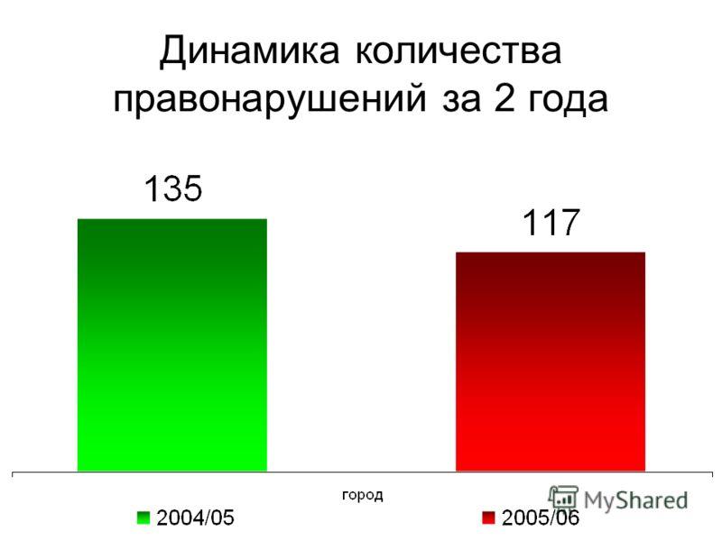Динамика количества правонарушений за 2 года