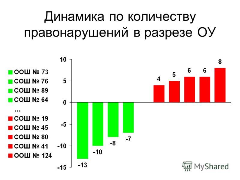 Динамика по количеству правонарушений в разрезе ОУ