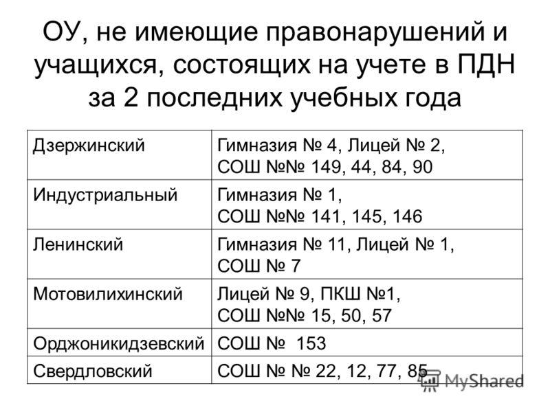 ОУ, не имеющие правонарушений и учащихся, состоящих на учете в ПДН за 2 последних учебных года ДзержинскийГимназия 4, Лицей 2, СОШ 149, 44, 84, 90 ИндустриальныйГимназия 1, СОШ 141, 145, 146 ЛенинскийГимназия 11, Лицей 1, СОШ 7 МотовилихинскийЛицей 9