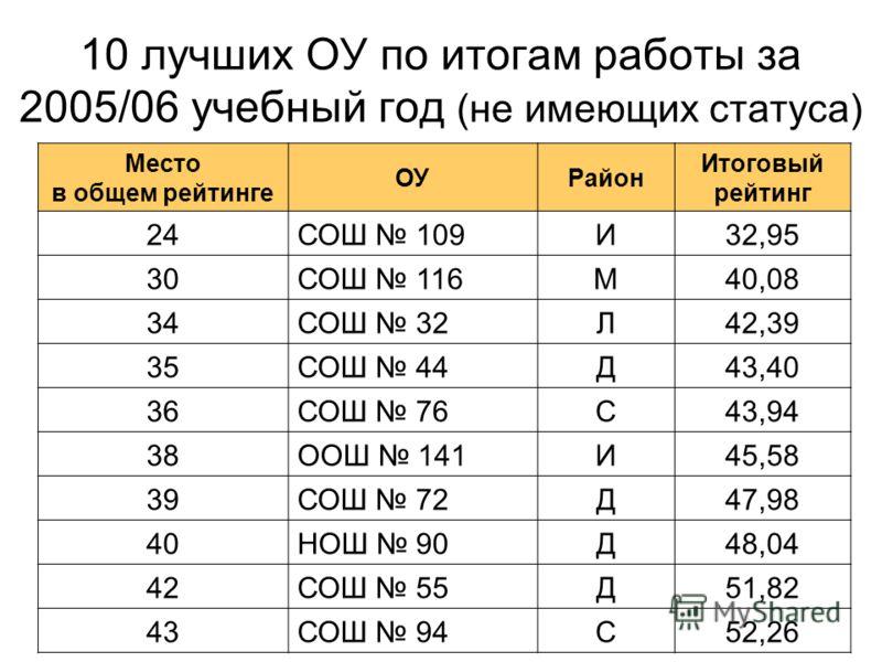 10 лучших ОУ по итогам работы за 2005/06 учебный год (не имеющих статуса) Место в общем рейтинге ОУРайон Итоговый рейтинг 24СОШ 109И32,95 30СОШ 116М40,08 34СОШ 32Л42,39 35СОШ 44Д43,40 36СОШ 76С43,94 38ООШ 141И45,58 39СОШ 72Д47,98 40НОШ 90Д48,04 42СОШ