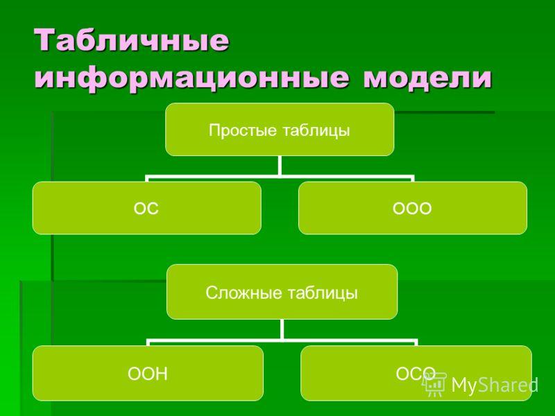 Табличные информационные модели Простые таблицы ОСООО Сложные таблицы ООНОСО