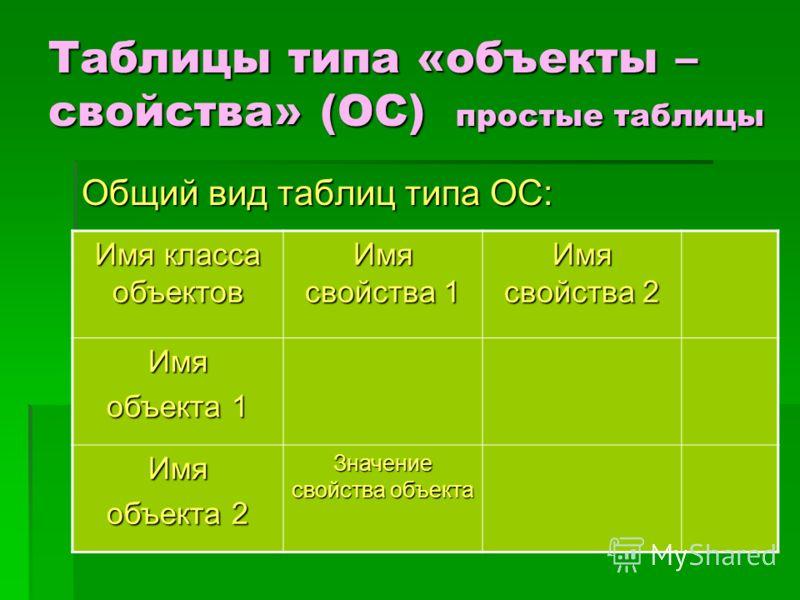 Таблицы типа «объекты – свойства» (ОС) простые таблицы Общий вид таблиц типа ОС: Имя класса объектов Имя свойства 1 Имя свойства 2 Имя объекта 1 Имя объекта 2 Значение свойства объекта