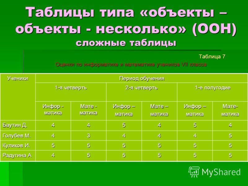 Таблицы типа «объекты – объекты - несколько» (ООН) сложные таблицы Таблица 7 Оценки по информатике и математике учеников VII класса Ученики Период обучения 1-я четверть 2-я четверть 1-е полугодие Инфор - матика Мате - матика Инфор – матика Мате – мат