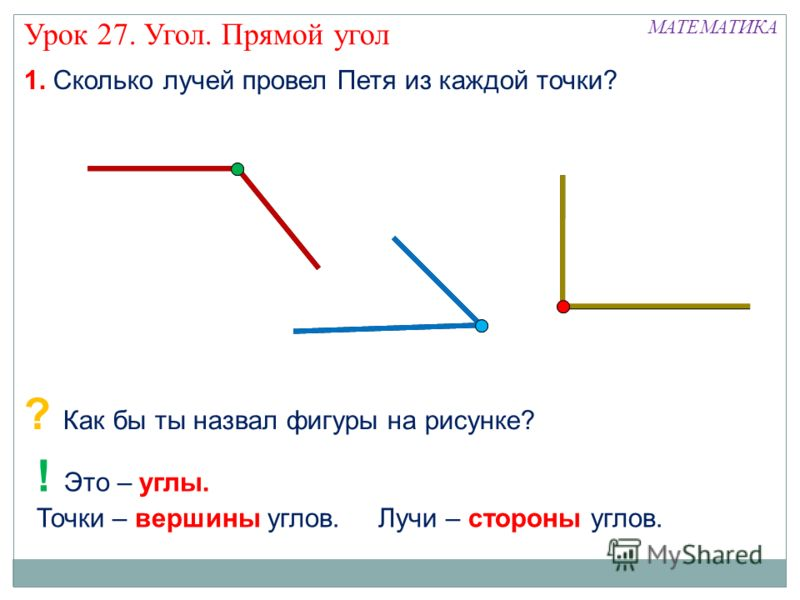 1. Сколько лучей провел Петя из каждой точки? ? Как бы ты назвал фигуры на рисунке? ! Это – углы. Точки – вершины углов. Лучи – стороны углов. МАТЕМАТИКА Урок 27. Угол. Прямой угол