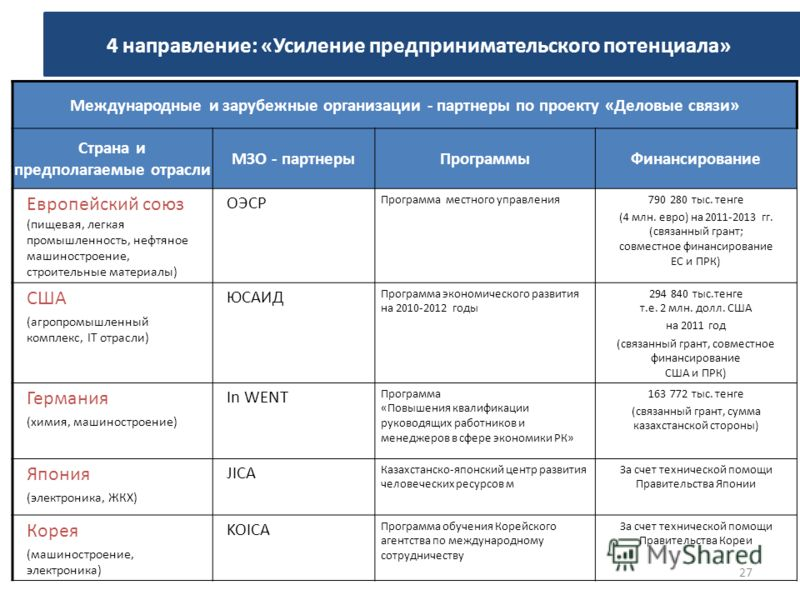 Международные и зарубежные организации - партнеры по проекту «Деловые связи» Страна и предполагаемые отрасли МЗО - партнерыПрограммыФинансирование Европейский союз (пищевая, легкая промышленность, нефтяное машиностроение, строительные материалы) ОЭСР
