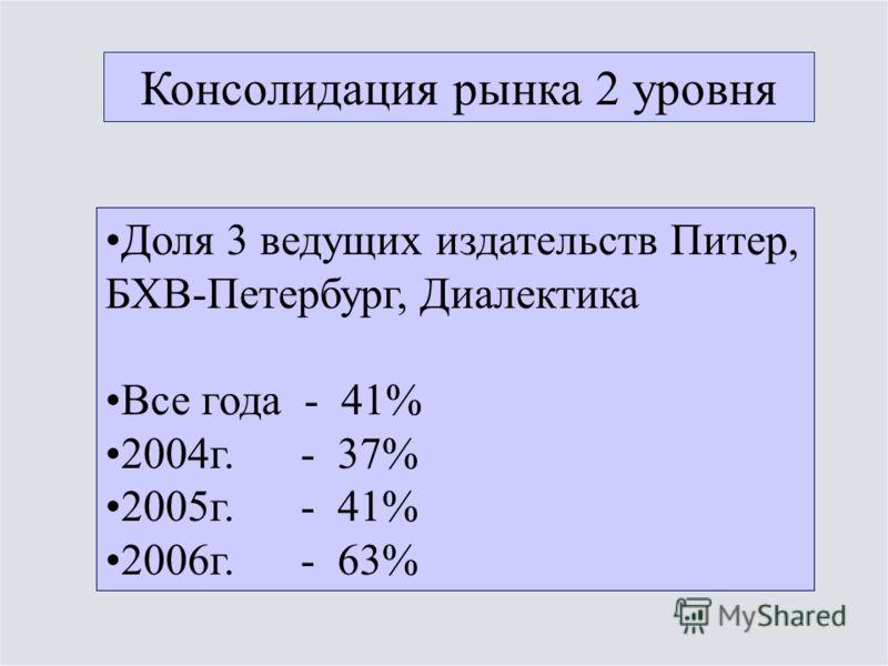 Консолидация рынка 2 уровня Доля 3 ведущих издательств Питер, БХВ-Петербург, Диалектика Все года - 41% 2004г. - 37% 2005г. - 41% 2006г. - 63%