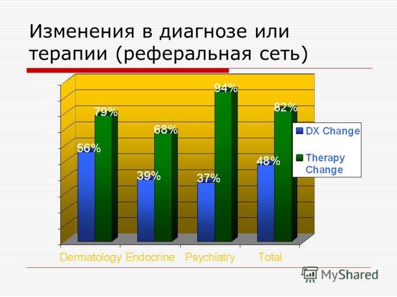 Изменения в диагнозе или терапии (реферальная сеть)