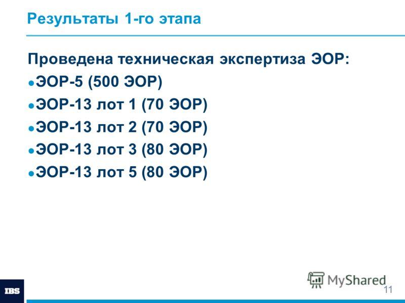 Результаты 1-го этапа Проведена техническая экспертиза ЭОР: ЭОР-5 (500 ЭОР) ЭОР-13 лот 1 (70 ЭОР) ЭОР-13 лот 2 (70 ЭОР) ЭОР-13 лот 3 (80 ЭОР) ЭОР-13 лот 5 (80 ЭОР) 11
