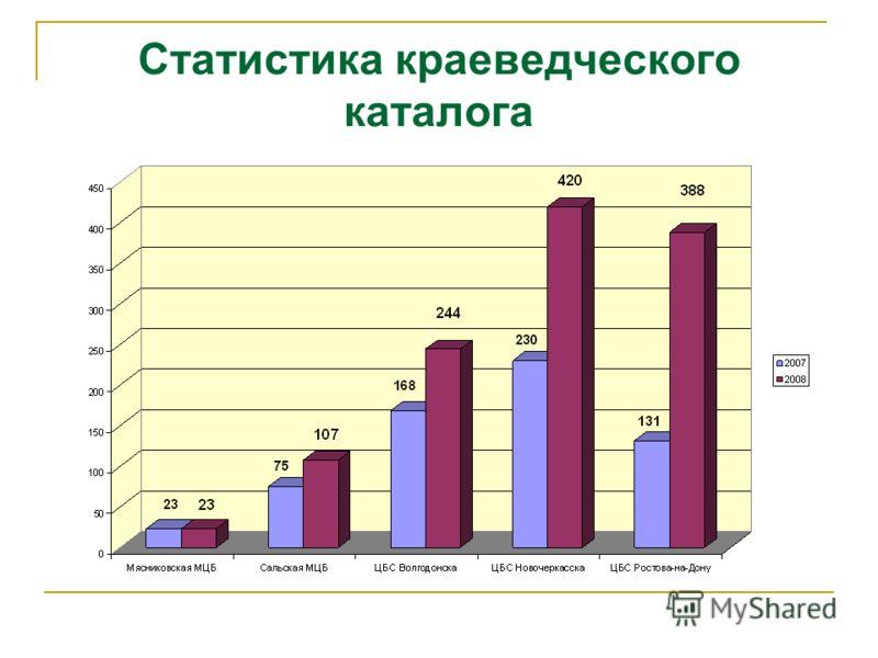 Статистика краеведческого каталога