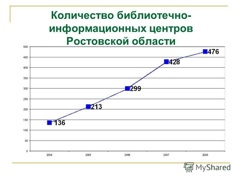 Количество библиотечно- информационных центров Ростовской области