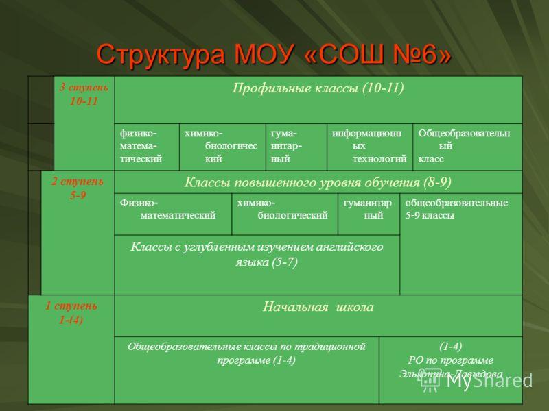 3 ступень 10-11 Профильные классы (10-11) физико- матема- тический химико- биологичес кий гума- нитар- ный информационн ых технологий Общеобразовательн ый класс 2 ступень 5-9 Классы повышенного уровня обучения (8-9) Физико- математический химико- био