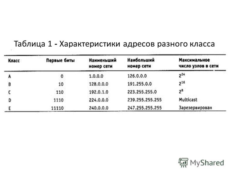 Таблица 1 - Характеристики адресов разного класса