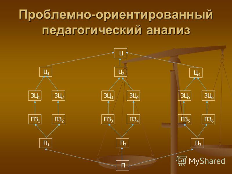 Проблемно-ориентированный педагогический анализ Ц1Ц1 ЗЦ 1 Ц ПЗ 1 П1П1 П ЗЦ 2 ПЗ 2 Ц2Ц2 Ц3Ц3 ЗЦ 3 ЗЦ 4 ПЗ 3 ПЗ 4 П2П2 ЗЦ 5 ЗЦ 6 ПЗ 5 ПЗ 6 П3П3