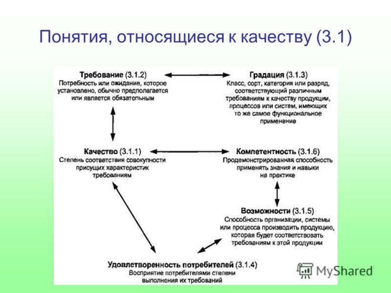 Понятия, относящиеся к качеству (3.1)