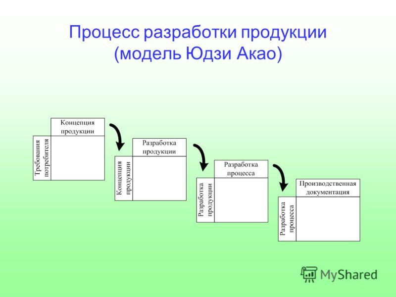 Процесс разработки продукции (модель Юдзи Акао)