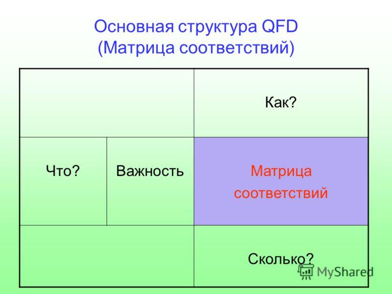 Основная структура QFD (Матрица соответствий) Как? Что?ВажностьМатрица cоответствий Сколько?