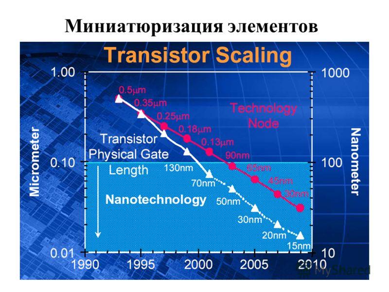 Миниатюризация элементов