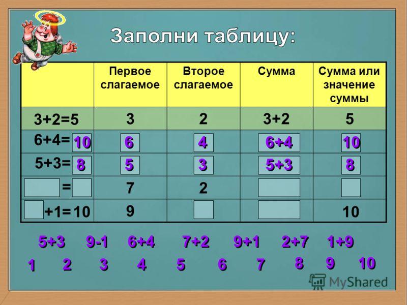 Первое слагаемое Второе слагаемое СуммаСумма или значение суммы 323+25 72 9 3+2=5 6+4= 5+3= = = 10 6 6 4 4 6+4 10 8 8 5 5 3 3 5+3 2 2 3 3 4 4 5 5 6 6 7 7 8 8 1 1 9 9 10 5+3 6+4 7+2 9+1 1+9 2+7 9-1 10 +1