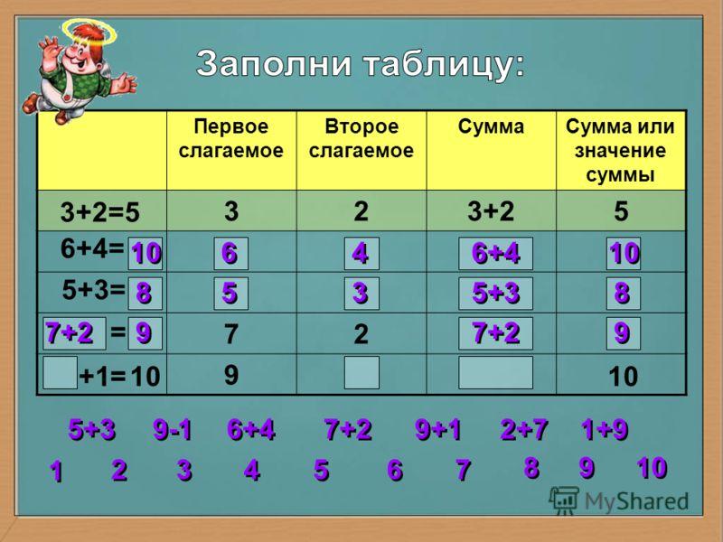 Первое слагаемое Второе слагаемое СуммаСумма или значение суммы 323+25 72 9 3+2=5 6+4= 5+3= = = 10 6 6 4 4 6+4 10 8 8 5 5 3 3 5+3 8 8 7+2 9 9 2 2 3 3 4 4 5 5 6 6 7 7 8 8 1 1 9 9 10 5+3 6+4 7+2 9+1 1+9 2+7 9-1 10 +1