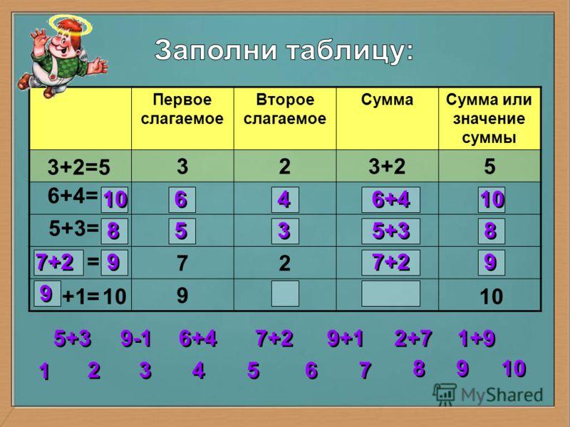 Первое слагаемое Второе слагаемое СуммаСумма или значение суммы 323+25 72 9 3+2=5 6+4= 5+3= = = 10 6 6 4 4 6+4 10 8 8 5 5 3 3 5+3 8 8 7+2 9 9 9 9 2 2 3 3 4 4 5 5 6 6 7 7 8 8 1 1 9 9 10 5+3 6+4 7+2 9+1 1+9 2+7 9-1 10 +1