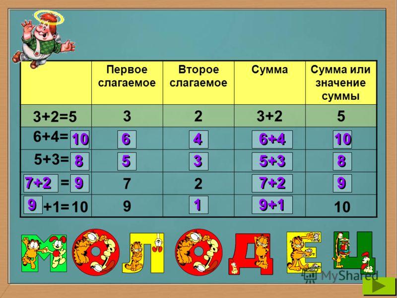 Первое слагаемое Второе слагаемое СуммаСумма или значение суммы 323+25 72 9 3+2=5 6+4= 5+3= = = 10 6 6 4 4 6+4 10 8 8 5 5 3 3 5+3 8 8 7+2 9 9 9 9 2 2 3 3 4 4 5 5 6 6 7 7 8 8 1 1 9 9 10 5+3 6+4 7+2 9+1 1+9 2+7 9-1 10 +1 9 9 1 1