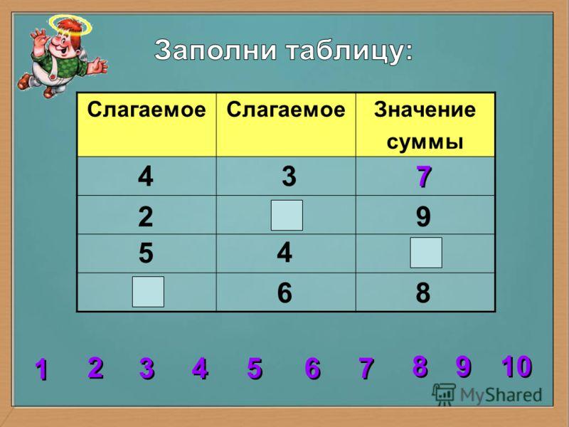 Слагаемое Значение суммы 2 2 3 3 4 4 5 5 6 6 7 7 8 8 1 1 9 9 10 4 4 3 2 5 86 9