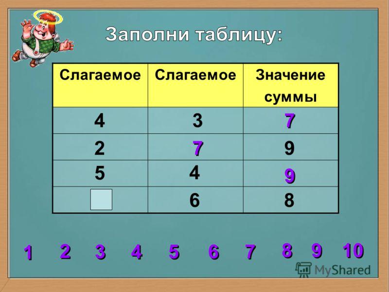 Слагаемое Значение суммы 4 4 3 2 5 86 9 7 7 7 7 2 2 3 3 4 4 5 5 6 6 7 7 8 8 1 1 9 9 10