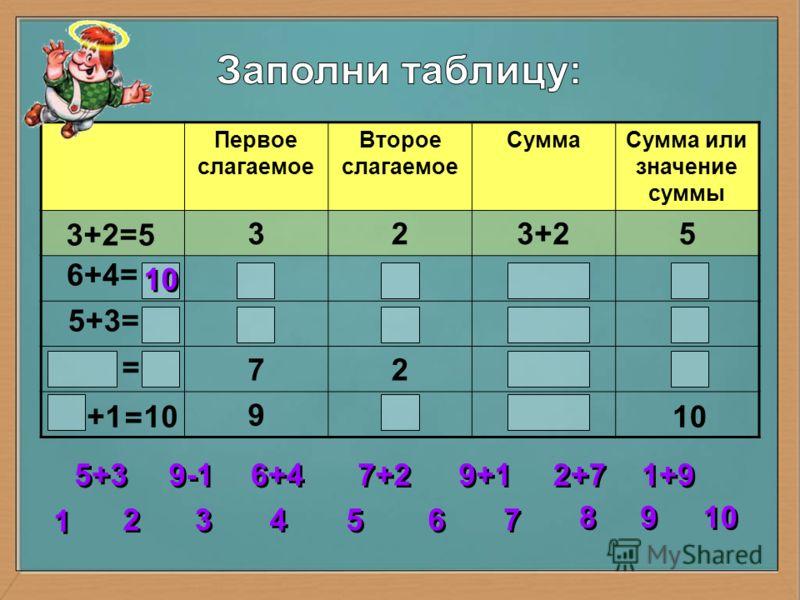 +110 Первое слагаемое Второе слагаемое СуммаСумма или значение суммы 323+25 72 9 3+2=5 6+4= 5+3= 2 2 3 3 4 4 5 5 6 6 7 7 8 8 1 1 9 9 10 5+3 6+4 7+2 9+1 = = 1+9 2+7 9-1 10