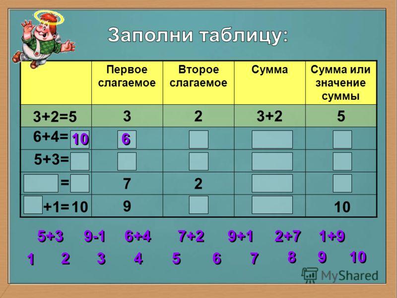 Первое слагаемое Второе слагаемое СуммаСумма или значение суммы 323+25 72 9 3+2=5 6+4= 5+3= = = 10 2 2 3 3 4 4 5 5 6 6 7 7 8 8 1 1 9 9 5+3 6+4 7+2 9+1 1+9 2+7 9-1 10 +1