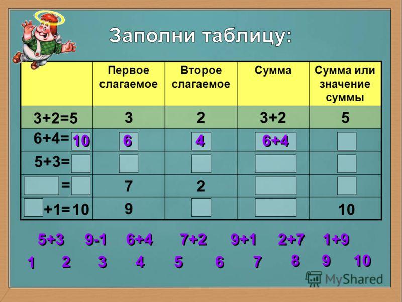 Первое слагаемое Второе слагаемое СуммаСумма или значение суммы 323+25 72 9 3+2=5 6+4= 5+3= = = 10 6 6 4 4 2 2 3 3 4 4 5 5 6 6 7 7 8 8 1 1 9 9 5+3 6+4 7+2 9+1 1+9 2+7 9-1 10 +1
