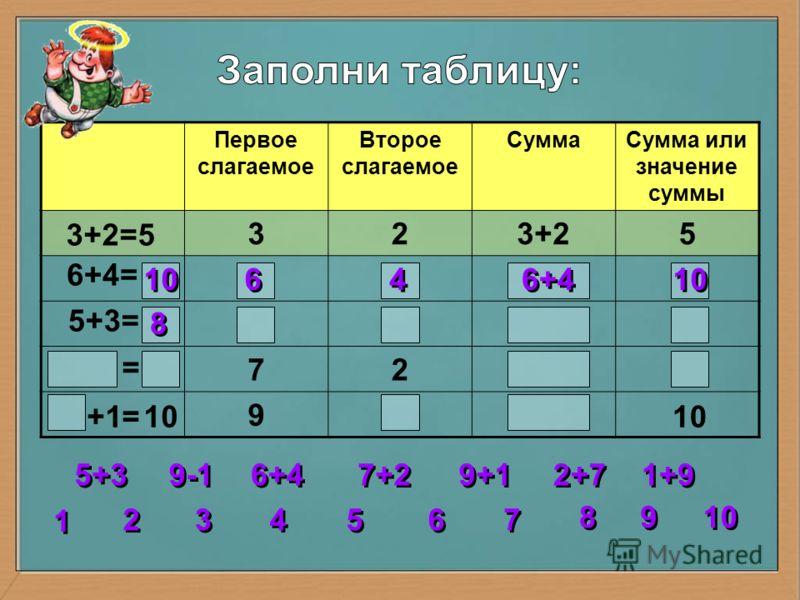 Первое слагаемое Второе слагаемое СуммаСумма или значение суммы 323+25 72 9 3+2=5 6+4= 5+3= = = 10 6 6 4 4 6+4 10 2 2 3 3 4 4 5 5 6 6 7 7 8 8 1 1 9 9 5+3 6+4 7+2 9+1 1+9 2+7 9-1 10 +1
