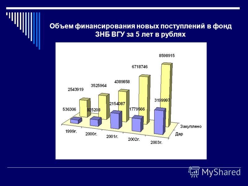 Объем финансирования новых поступлений в фонд ЗНБ ВГУ за 5 лет в рублях