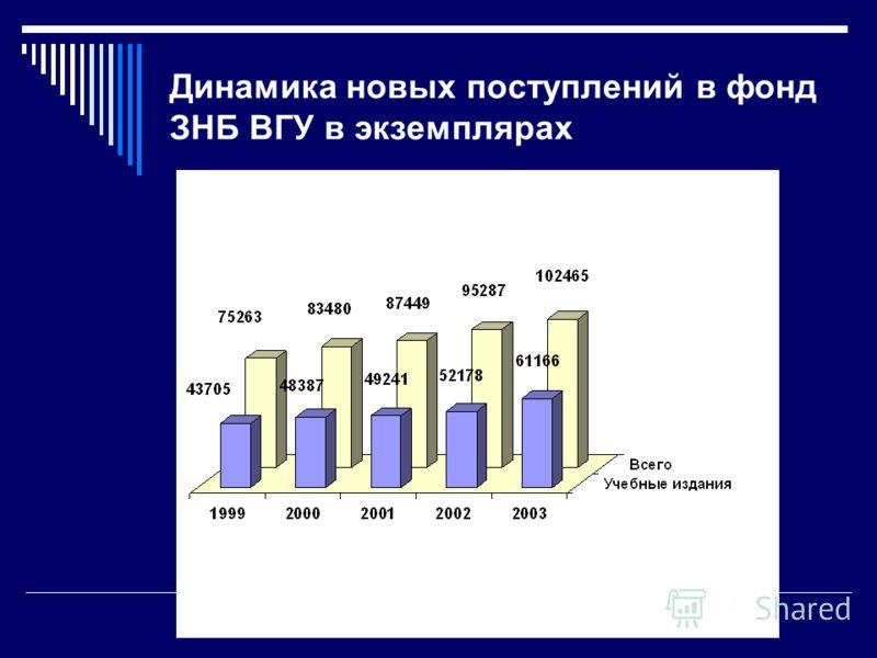 Динамика новых поступлений в фонд ЗНБ ВГУ в экземплярах