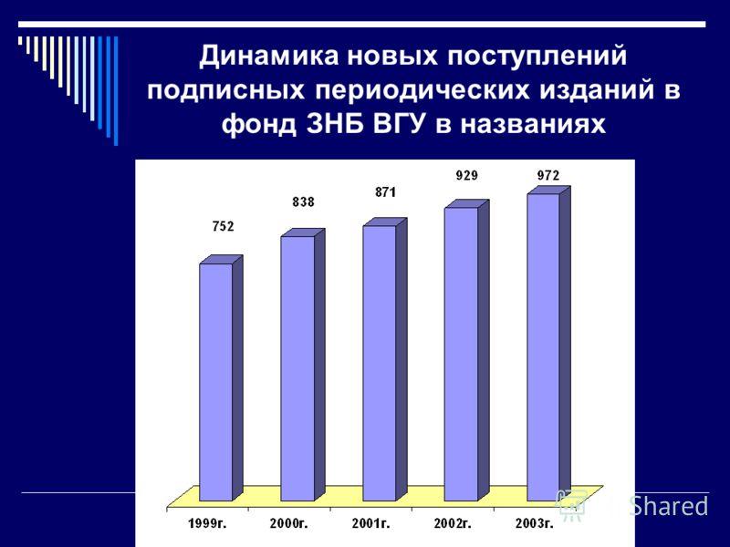Динамика новых поступлений подписных периодических изданий в фонд ЗНБ ВГУ в названиях
