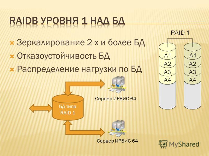 Зеркалирование 2-х и более БД Отказоустойчивость БД Распределение нагрузки по БД БД типа RAID 1 Сервер ИРБИС 64