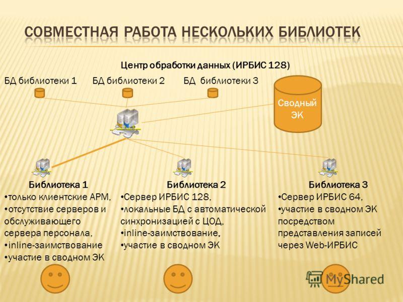 Центр обработки данных (ИРБИС 128) БД библиотеки 1БД библиотеки 2БД библиотеки 3 Библиотека 1 только клиентские АРМ, отсутствие серверов и обслуживающего сервера персонала, inline-заимствование участие в сводном ЭК Сводный ЭК Библиотека 2 Сервер ИРБИ