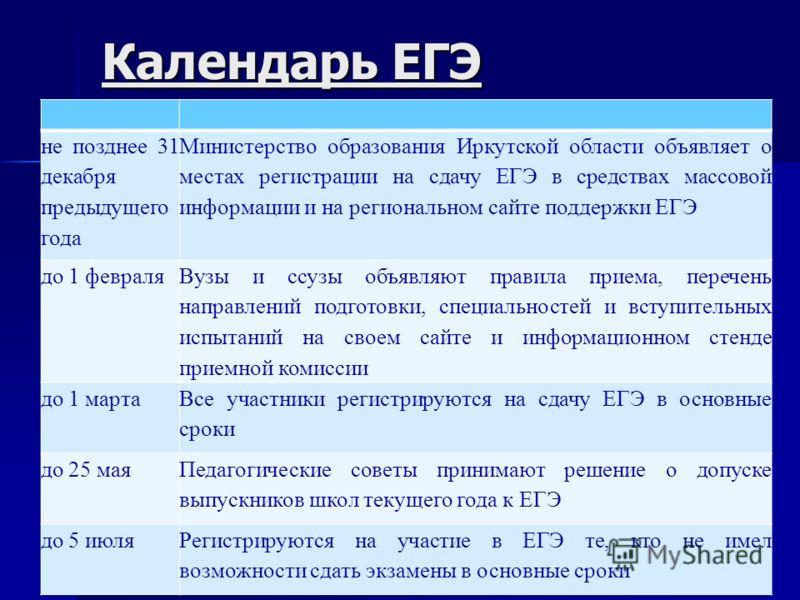Календарь ЕГЭ не позднее 31 декабря предыдущего года Министерство образования Иркутской области объявляет о местах регистрации на сдачу ЕГЭ в средствах массовой информации и на региональном сайте поддержки ЕГЭ до 1 февраля Вузы и ссузы объявляют прав