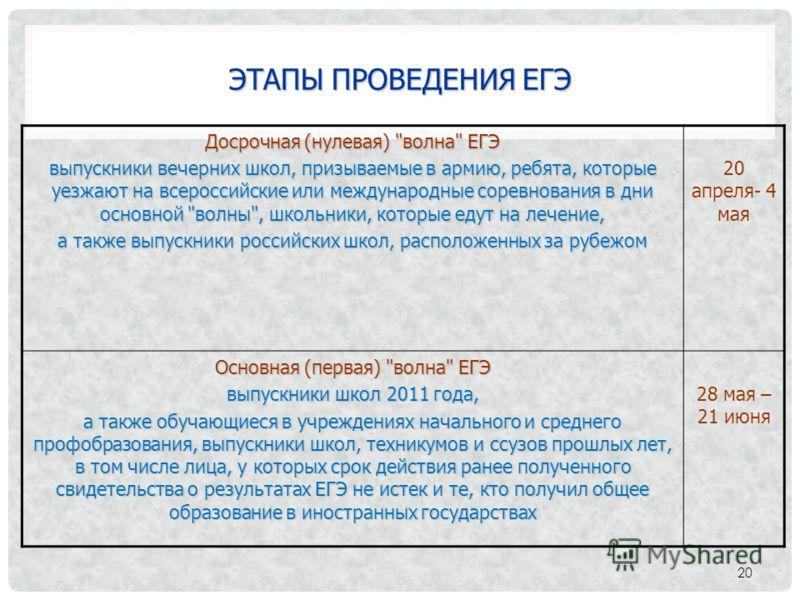ЭТАПЫ ПРОВЕДЕНИЯ ЕГЭ 20 Досрочная (нулевая)