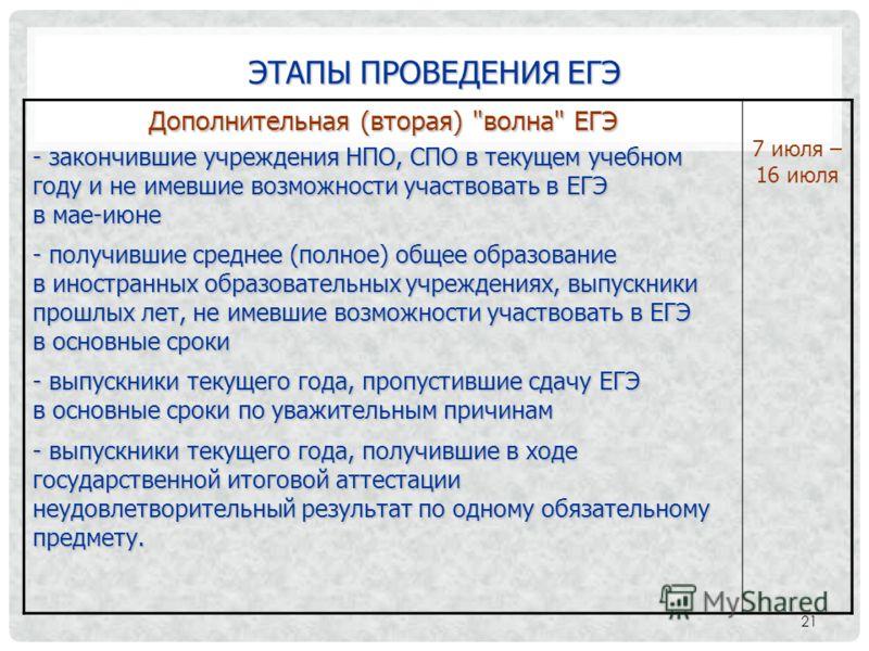 ЭТАПЫ ПРОВЕДЕНИЯ ЕГЭ 21 Дополнительная (вторая)